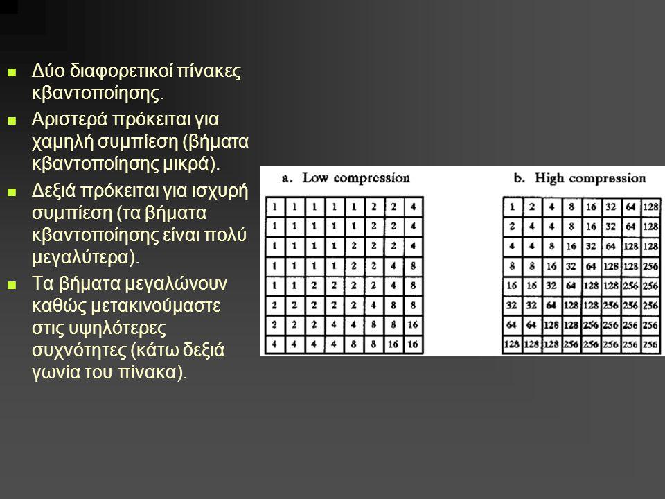 Δύο διαφορετικοί πίνακες κβαντοποίησης. Αριστερά πρόκειται για χαμηλή συμπίεση (βήματα κβαντοποίησης μικρά). Δεξιά πρόκειται για ισχυρή συμπίεση (τα β