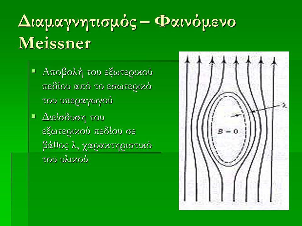 Διαμαγνητισμός – Φαινόμενο Meissner  Αποβολή του εξωτερικού πεδίου από το εσωτερικό του υπεραγωγού  Διείσδυση του εξωτερικού πεδίου σε βάθος λ, χαρα