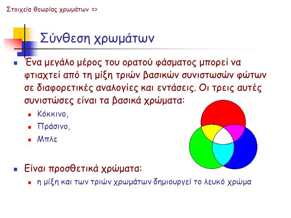 Σύνθεση χρωμάτων Ένα μεγάλο μέρος του ορατού φάσματος μπορεί να φτιαχτεί από τη μίξη τριών βασικών συνιστωσών φώτων σε διαφορετικές αναλογίες και εντά