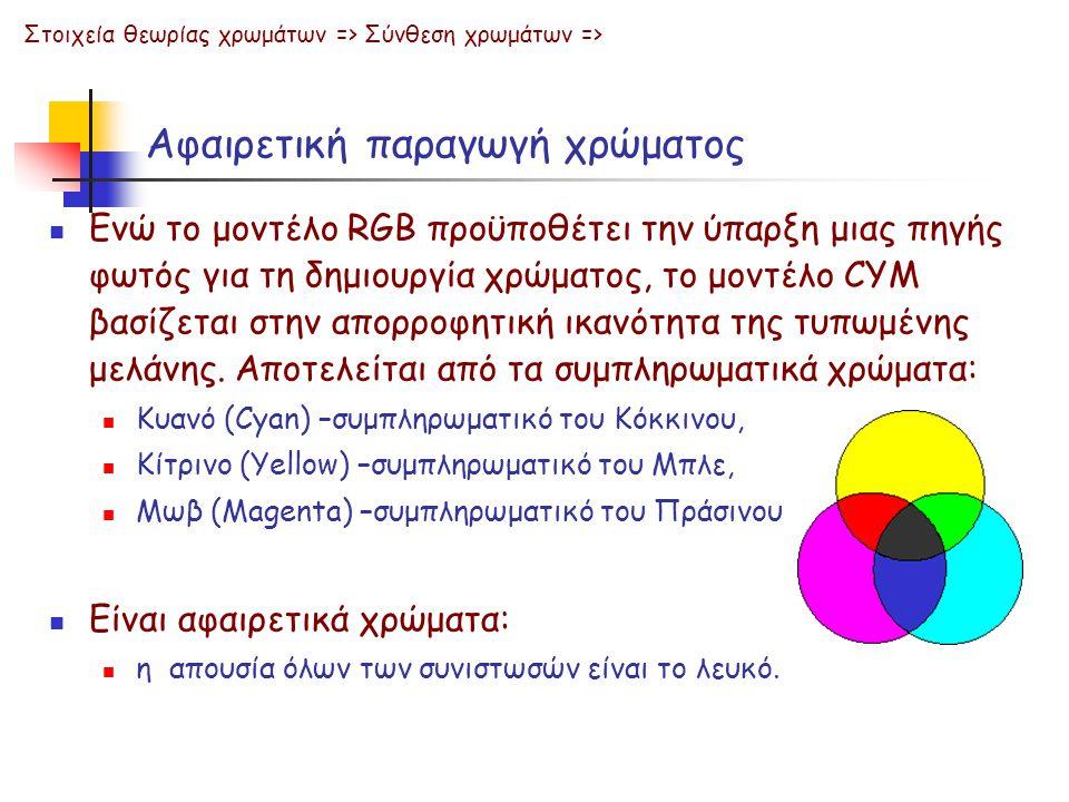 Αφαιρετική παραγωγή χρώματος Ενώ το μοντέλο RGB προϋποθέτει την ύπαρξη μιας πηγής φωτός για τη δημιουργία χρώματος, το μοντέλο CYM βασίζεται στην απορ