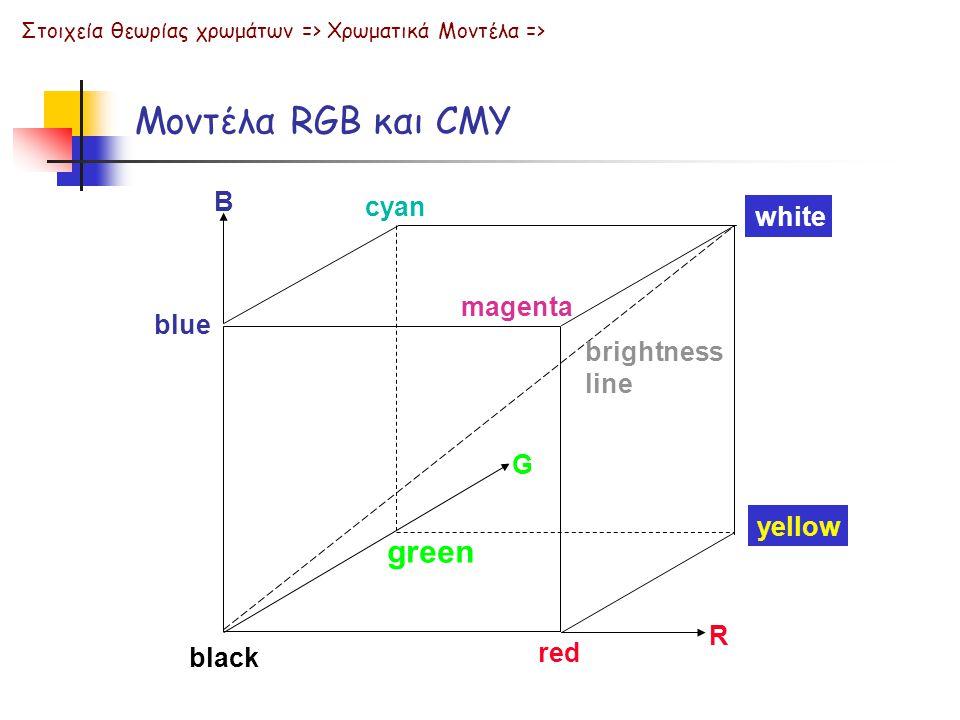 Στοιχεία θεωρίας χρωμάτων => Χρωματικά Μοντέλα => Μοντέλα RGB και CMY green G yellow blue red R B black brightness line magenta cyan white