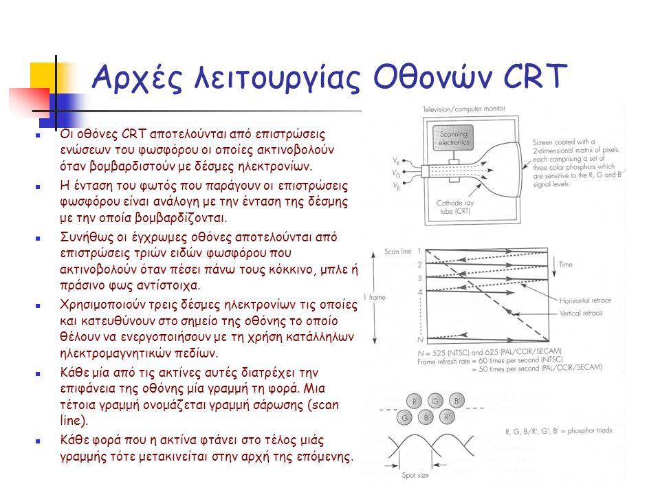 Αρχές λειτουργίας Οθονών CRT Οι οθόνες CRT αποτελούνται από επιστρώσεις ενώσεων του φωσφόρου οι οποίες ακτινοβολούν όταν βομβαρδιστούν με δέσμες ηλεκτ