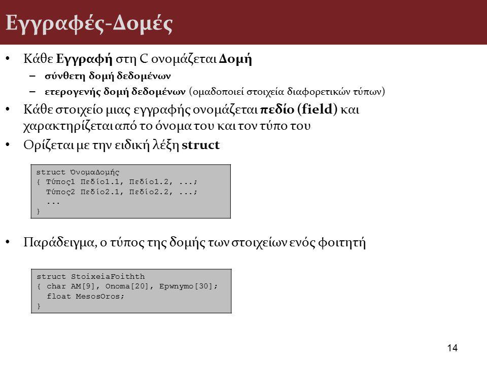 Εγγραφές-Δομές Κάθε Εγγραφή στη C ονομάζεται Δομή – σύνθετη δομή δεδομένων – ετερογενής δομή δεδομένων (ομαδοποιεί στοιχεία διαφορετικών τύπων) Κάθε σ
