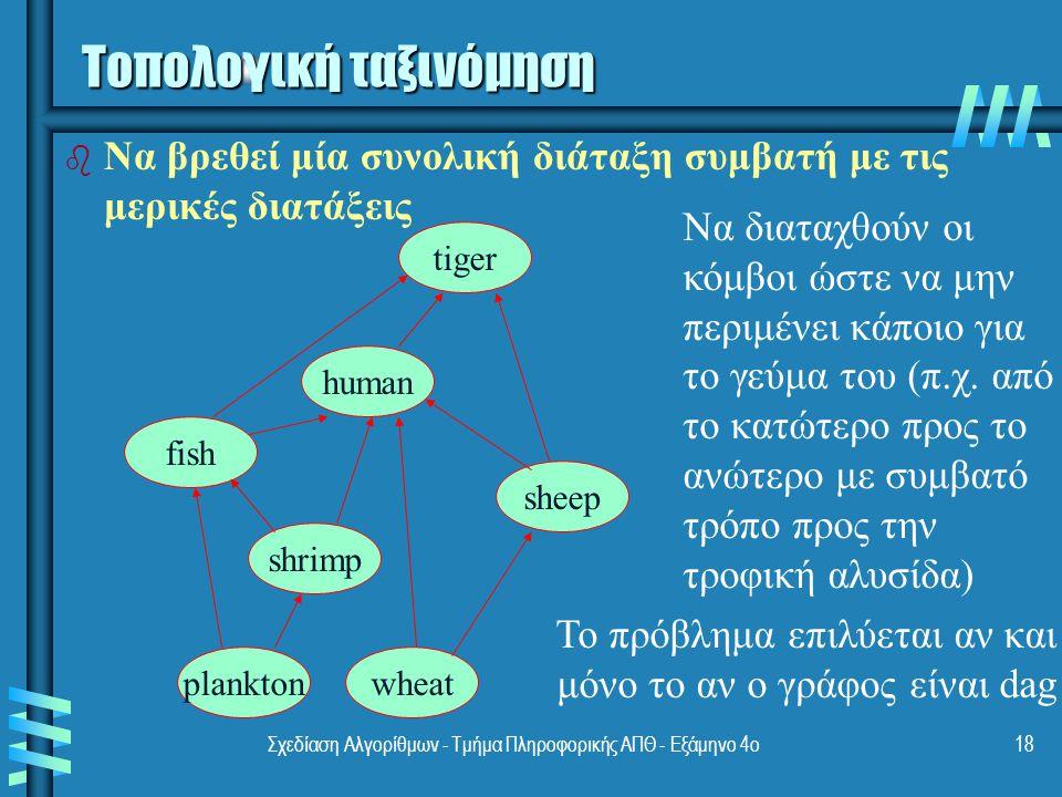 Σχεδίαση Αλγορίθμων - Τμήμα Πληροφορικής ΑΠΘ - Eξάμηνο 4ο18 fish human shrimp sheep wheatplankton tiger b b Nα βρεθεί μία συνολική διάταξη συμβατή με τις μερικές διατάξεις Να διαταχθούν οι κόμβοι ώστε να μην περιμένει κάποιο για το γεύμα του (π.χ.