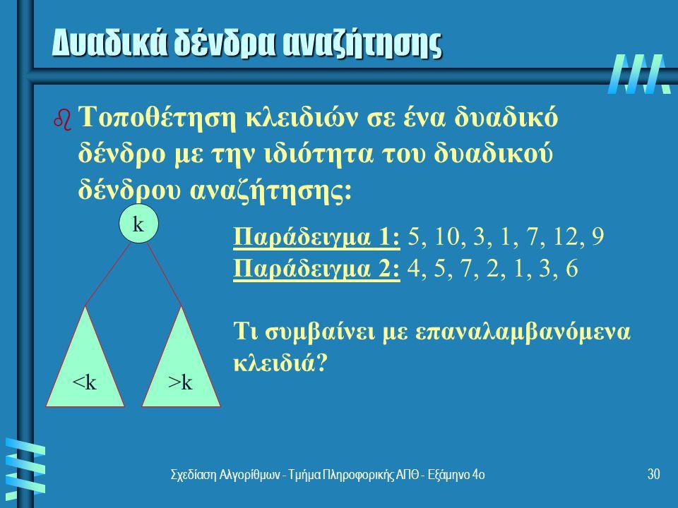 Σχεδίαση Αλγορίθμων - Τμήμα Πληροφορικής ΑΠΘ - Eξάμηνο 4ο30 Δυαδικά δένδρα αναζήτησης b b Τοποθέτηση κλειδιών σε ένα δυαδικό δένδρο με την ιδιότητα του δυαδικού δένδρου αναζήτησης: k <k>k Παράδειγμα 1: 5, 10, 3, 1, 7, 12, 9 Παράδειγμα 2: 4, 5, 7, 2, 1, 3, 6 Τι συμβαίνει με επαναλαμβανόμενα κλειδιά?