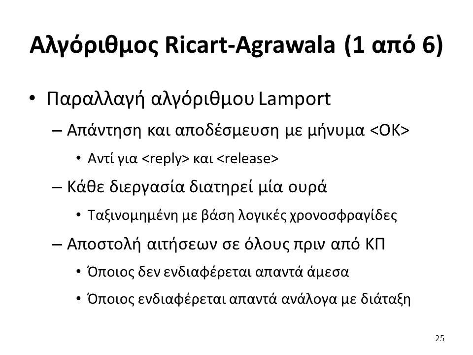 Αλγόριθμος Ricart-Agrawala (1 από 6) Παραλλαγή αλγόριθμου Lamport – Απάντηση και αποδέσμευση με μήνυμα Αντί για και – Κάθε διεργασία διατηρεί μία ουρά Ταξινομημένη με βάση λογικές χρονοσφραγίδες – Αποστολή αιτήσεων σε όλους πριν από ΚΠ Όποιος δεν ενδιαφέρεται απαντά άμεσα Όποιος ενδιαφέρεται απαντά ανάλογα με διάταξη 25