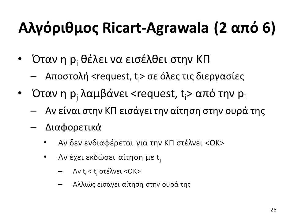 Αλγόριθμος Ricart-Agrawala (2 από 6) Όταν η p i θέλει να εισέλθει στην ΚΠ – Αποστολή σε όλες τις διεργασίες Όταν η p j λαμβάνει από την p i – Αν είναι στην ΚΠ εισάγει την αίτηση στην ουρά της – Διαφορετικά Αν δεν ενδιαφέρεται για την ΚΠ στέλνει Αν έχει εκδώσει αίτηση με t j – Αν t i – Αλλιώς εισάγει αίτηση στην ουρά της 26