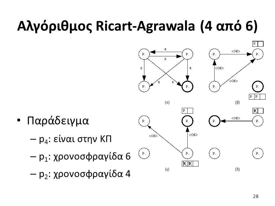Αλγόριθμος Ricart-Agrawala (4 από 6) Παράδειγμα – p 4 : είναι στην ΚΠ – p 1 : χρονοσφραγίδα 6 – p 2 : χρονοσφραγίδα 4 28