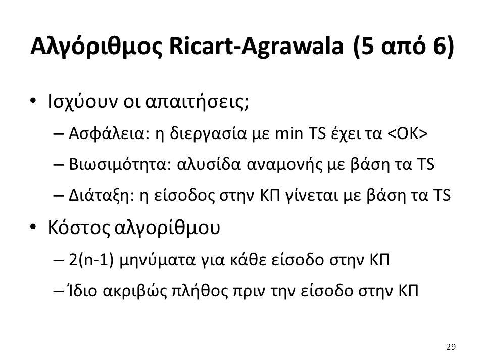 Αλγόριθμος Ricart-Agrawala (5 από 6) Ισχύουν οι απαιτήσεις; – Ασφάλεια: η διεργασία με min TS έχει τα – Βιωσιμότητα: αλυσίδα αναμονής με βάση τα TS – Διάταξη: η είσοδος στην ΚΠ γίνεται με βάση τα TS Κόστος αλγορίθμου – 2(n-1) μηνύματα για κάθε είσοδο στην ΚΠ – Ίδιο ακριβώς πλήθος πριν την είσοδο στην ΚΠ 29