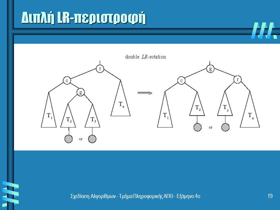 Σχεδίαση Αλγορίθμων - Τμήμα Πληροφορικής ΑΠΘ - Εξάμηνο 4ο19 Διπλή LR-περιστροφή