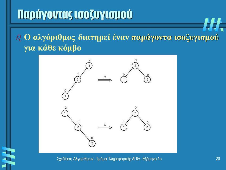 Σχεδίαση Αλγορίθμων - Τμήμα Πληροφορικής ΑΠΘ - Εξάμηνο 4ο20 Παράγοντας ισοζυγισμού b παράγοντα ισοζυγισμού b Ο αλγόριθμος διατηρεί έναν παράγοντα ισοζυγισμού για κάθε κόμβο