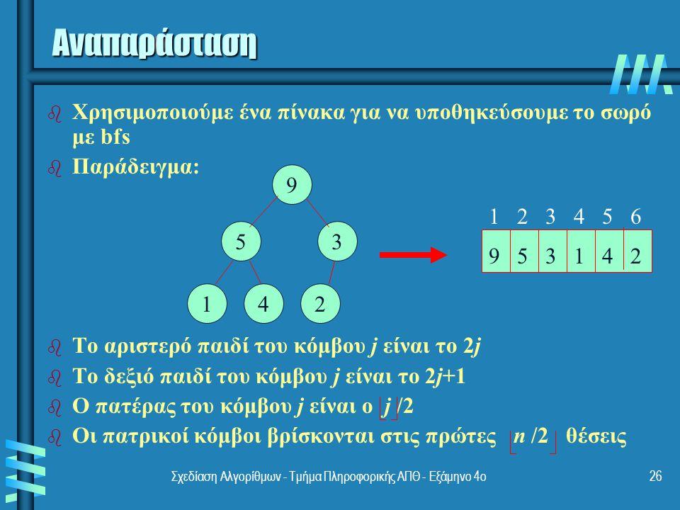 Σχεδίαση Αλγορίθμων - Τμήμα Πληροφορικής ΑΠΘ - Εξάμηνο 4ο26 Αναπαράσταση b b Χρησιμοποιούμε ένα πίνακα για να υποθηκεύσουμε το σωρό με bfs b b Παράδειγμα: b b Το αριστερό παιδί του κόμβου j είναι το 2j b b Το δεξιό παιδί του κόμβου j είναι το 2j+1 b b Ο πατέρας του κόμβου j είναι ο j /2 b b Οι πατρικοί κόμβοι βρίσκονται στις πρώτες n /2 θέσεις 9 1 53 42 1 2 3 4 5 6 9 5 3 1 4 2