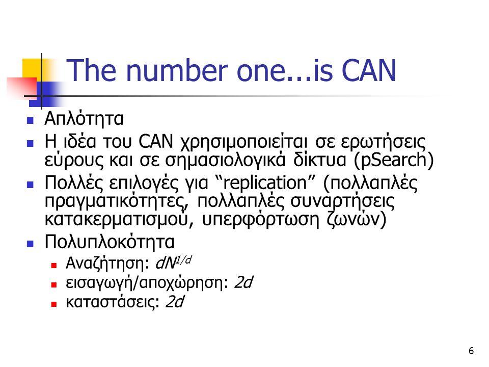 6 The number one...is CAN Απλότητα Η ιδέα του CAN χρησιμοποιείται σε ερωτήσεις εύρους και σε σημασιολογικά δίκτυα (pSearch) Πολλές επιλογές για replication (πολλαπλές πραγματικότητες, πολλαπλές συναρτήσεις κατακερματισμού, υπερφόρτωση ζωνών) Πολυπλοκότητα Αναζήτηση: dN 1/d εισαγωγή/αποχώρηση: 2d καταστάσεις: 2d