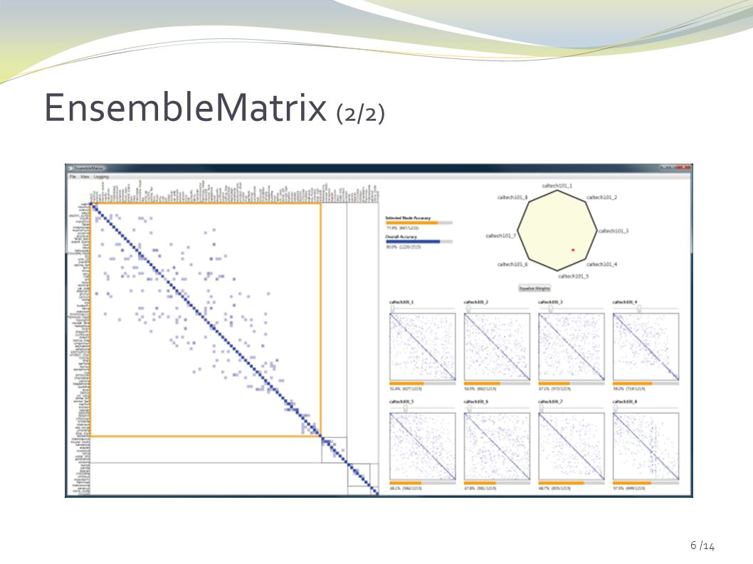 6 /14 EnsembleMatrix (2/2)