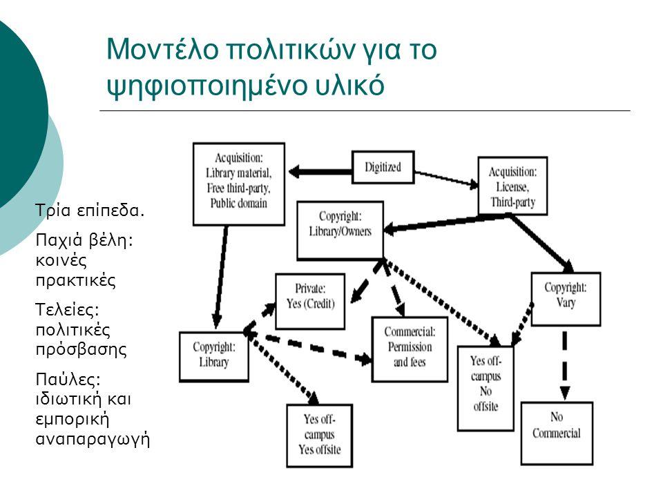 Μοντέλο πολιτικών για το ψηφιοποιημένο υλικό Τρία επίπεδα.