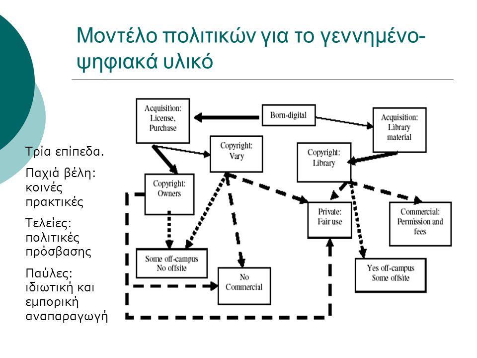 Μοντέλο πολιτικών για το γεννημένο- ψηφιακά υλικό Τρία επίπεδα.