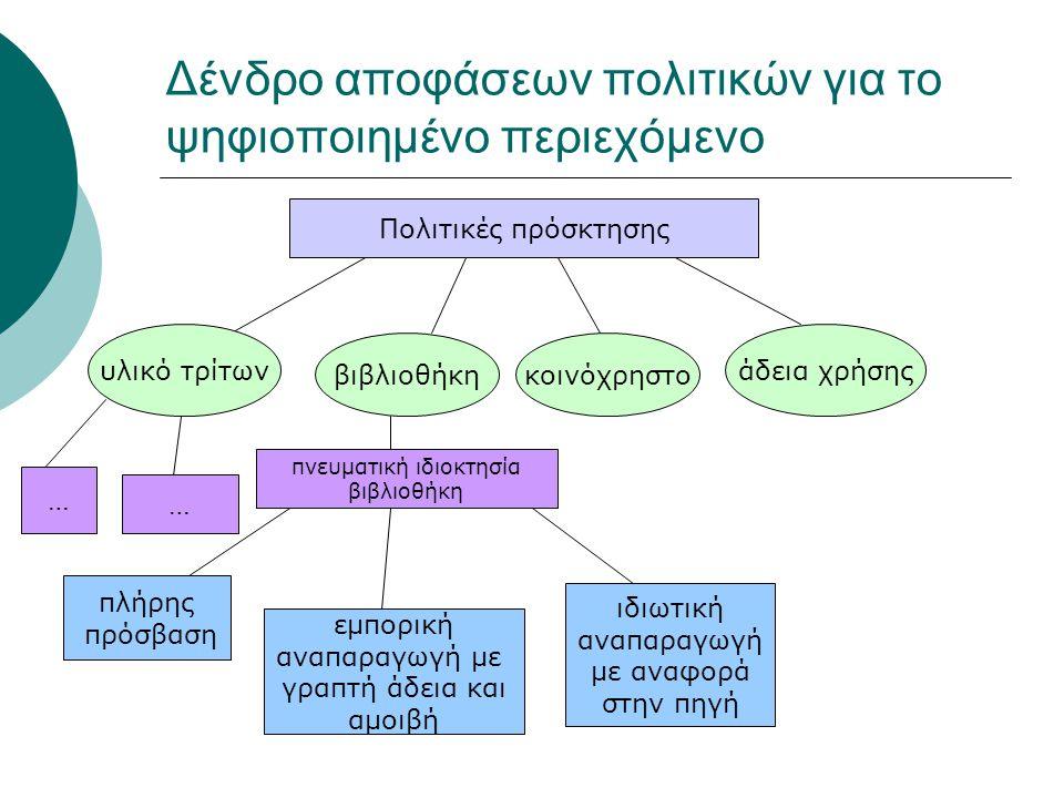 Δένδρο απoφάσεων πολιτικών για το ψηφιοποιημένο περιεχόμενο Πολιτικές πρόσκτησης υλικό τρίτων βιβλιοθήκη κοινόχρηστο άδεια χρήσης πλήρης πρόσβαση ιδιωτική αναπαραγωγή με αναφορά στην πηγή εμπορική αναπαραγωγή με γραπτή άδεια και αμοιβή … πνευματική ιδιοκτησία βιβλιοθήκη …