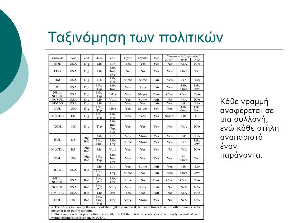 Ταξινόμηση των πολιτικών Κάθε γραμμή αναφέρεται σε μια συλλογή, ενώ κάθε στήλη αναπαριστά έναν παράγοντα.