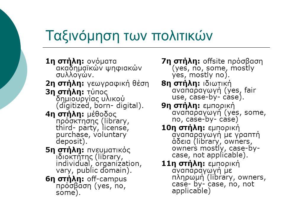 Ταξινόμηση των πολιτικών 1η στήλη: ονόματα ακαδημαϊκών ψηφιακών συλλογών.