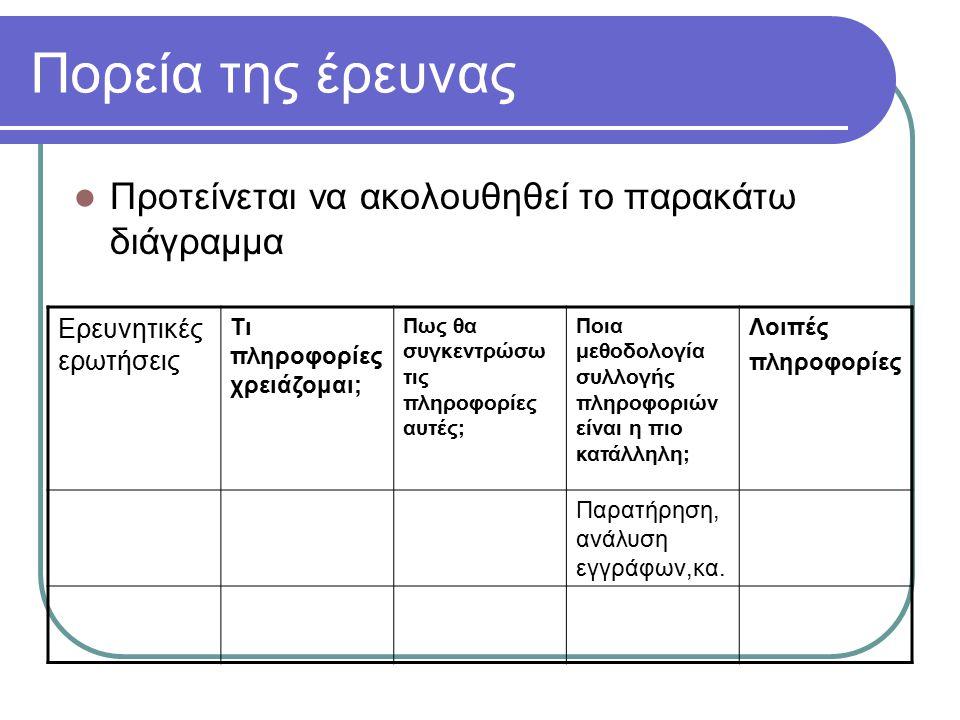 Πορεία της έρευνας Προτείνεται να ακολουθηθεί το παρακάτω διάγραμμα Ερευνητικές ερωτήσεις Τι πληροφορίες χρειάζομαι; Πως θα συγκεντρώσω τις πληροφορίες αυτές; Ποια μεθοδολογία συλλογής πληροφοριών είναι η πιο κατάλληλη; Λοιπές πληροφορίες Παρατήρηση, ανάλυση εγγράφων,κα.