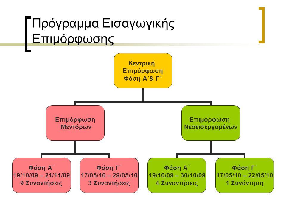 Φάση Α΄ - Μεντόρων Θεματικές ΕνότητεςΠερίοδοι Εισαγωγή στο Πρόγραμμα –Αναστοχασμός 5 Θεσμός του μέντορα 5 Αποτελεσματική Διδασκαλία 1 5 Αποτελεσματική Διδασκαλία 2 5 Αποτελεσματική 3 2,5 Διαχείριση τάξης 5 ΤΠΕ 1 5 ΤΠΕ 2 2,5 Συμβουλευτική 1 5 Συμβουλευτική 2 5 ΣΥΝΟΛΟ 45