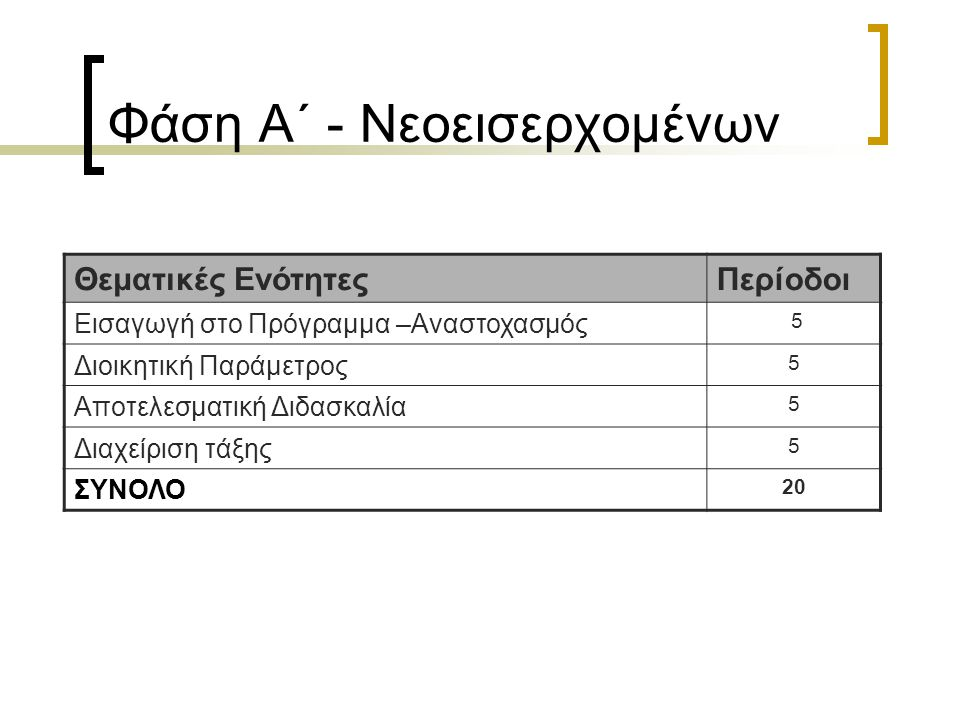 ΦΑΣΗ Α (Νεοεισερχόμενοι): 19 Οκτωβρίου 2009 – 30 Οκτωβρίου 2009 Σύνολο 20 διδακτικών περιόδων: 4 συναντήσεις των 5 διδακτικών περιόδων Συναντήσεις 2 φορές την εβδομάδα ως ακολούθως: Δευτέρα και Πέμπτη απόγευμα (3.30 μ.μ.- 7.45 μ.μ.) ή Τρίτη και Παρασκευή απόγευμα (3.30 μ.μ.- 7.45 μ.μ.) ή Τετάρτη απόγευμα (3.30 μ.μ.- 7.45 μ.μ.) και Σάββατο πρωί (8.30 π.μ.- 12.45 μ.μ.) Απογευματινές συναντήσειςΠρωινές συναντήσεις Περίοδοι συνάντησηςΏρες 1 η περίοδος 45΄3.30 μ.μ.