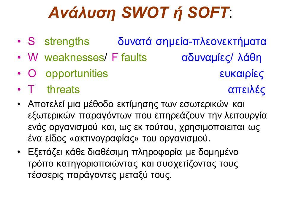 Ανάλυση SWOT ή SOFT: S strengths δυνατά σημεία-πλεονεκτήματα W weaknesses/ F faults αδυναμίες/ λάθη O opportunities ευκαιρίες T threats απειλές Αποτελ