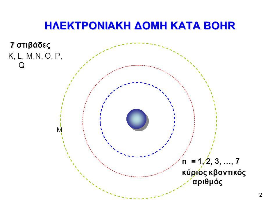 2 7 7 στιβάδες Κ, L, M,N, O, P, Q ΗΛΕΚΤΡΟΝΙΑΚΗ ΔΟΜΗ ΚΑΤA BOHR n = 1, 2, 3, …, 7 κύριος κβαντικός αριθμός Μ