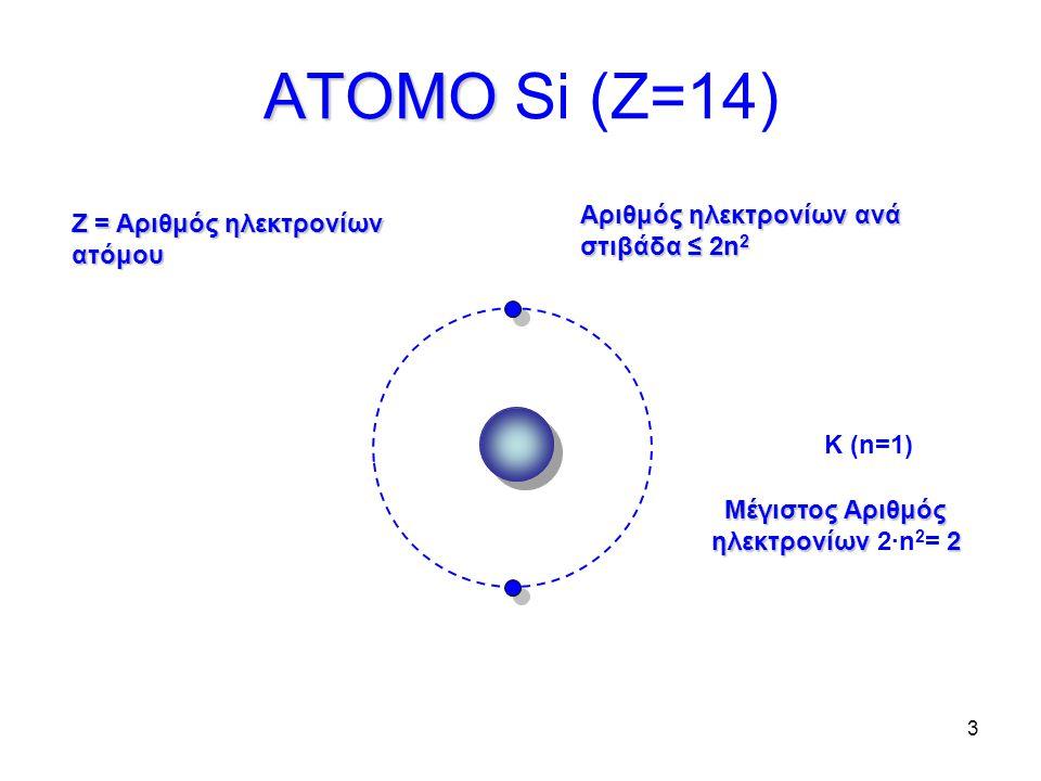 3 K (n=1) ΑΤΟΜΟ ΑΤΟΜΟ Si (Z=14) Μέγιστος Αριθμός ηλεκτρονίων2 Μέγιστος Αριθμός ηλεκτρονίων 2∙n 2 = 2 Αριθμός ηλεκτρονίων ανά στιβάδα ≤ 2n 2 Ζ = Αριθμός ηλεκτρονίων ατόμου