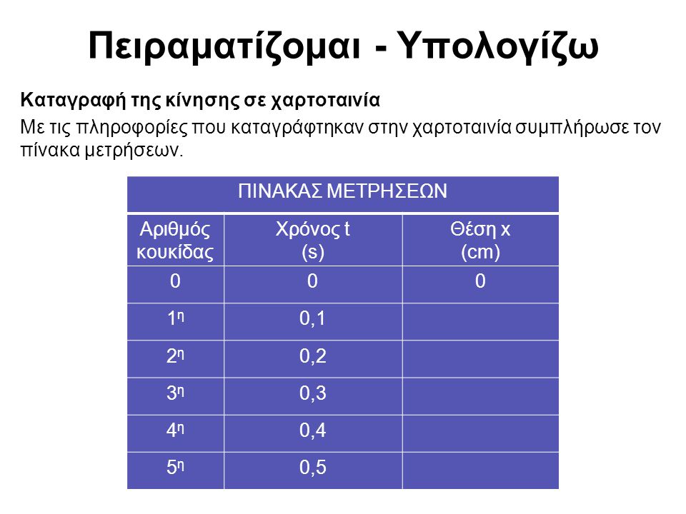 Πειραματίζομαι - Υπολογίζω Γραφική παράσταση θέσης - χρόνου της ευθύγραμμης ομαλής κίνησης Χρησιμοποιώντας τα πειραματικά δεδομένα του πίνακα μετρήσεων, σχεδίασε στους εικονιζόμενους άξονες το πειραματικό γράφημα θέσης - χρόνου (x-t).