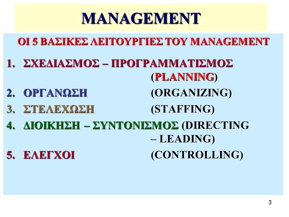 3 MANAGEMENT ΟΙ 5 ΒΑΣΙΚΕΣ ΛΕΙΤΟΥΡΓΙΕΣ ΤΟΥ MANAGEMENT 1.ΣΧΕΔΙΑΣΜΟΣ – ΠΡΟΓΡΑΜΜΑΤΙΣΜΟΣ (PLANNING) 2.ΟΡΓΑΝΩΣΗ (ORGANIZING) 3.ΣΤΕΛΕΧΩΣΗ (STAFFING) 4.ΔΙΟΙΚΗΣΗ – ΣΥΝΤΟΝΙΣΜΟΣ (DIRECTING – LEADING) 5.ΕΛΕΓΧΟΙ (CONTROLLING)