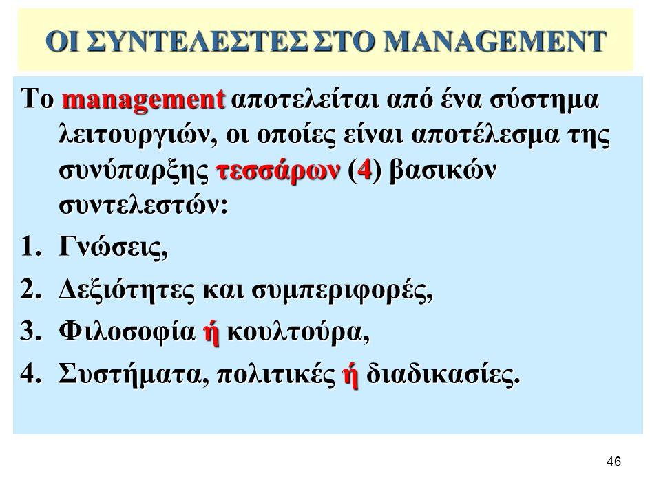 46 ΟΙ ΣΥΝΤΕΛΕΣΤΕΣ ΣΤΟ MANAGEMENT Το management αποτελείται από ένα σύστημα λειτουργιών, οι οποίες είναι αποτέλεσμα της συνύπαρξης τεσσάρων (4) βασικών συντελεστών: 1.Γνώσεις, 2.Δεξιότητες και συμπεριφορές, 3.Φιλοσοφία ή κουλτούρα, 4.Συστήματα, πολιτικές ή διαδικασίες.
