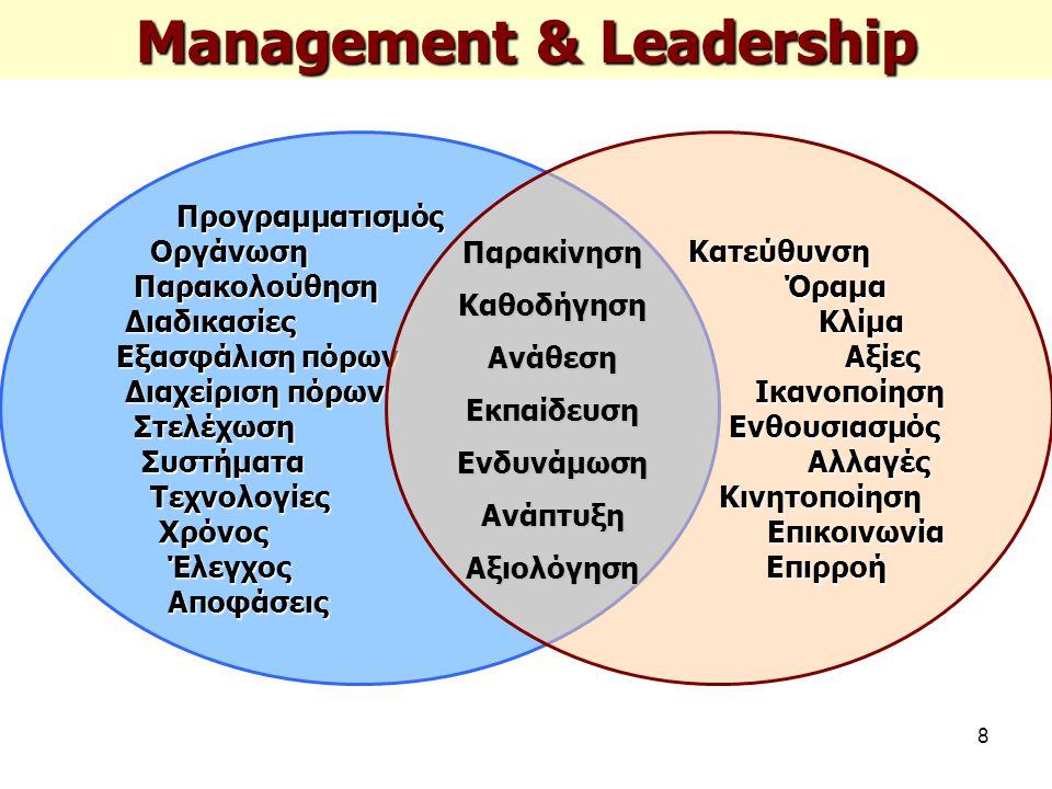 8 Management & Leadership Προγραμματισμός Οργάνωση Οργάνωση Παρακολούθηση Παρακολούθηση Διαδικασίες Διαδικασίες Εξασφάλιση πόρων Διαχείριση πόρων Διαχείριση πόρων Στελέχωση Στελέχωση Συστήματα Συστήματα Τεχνολογίες Τεχνολογίες Χρόνος Χρόνος Έλεγχος Έλεγχος Αποφάσεις ΑποφάσειςΚατεύθυνσηΌραμαΚλίμαΑξίεςΙκανοποίησηΕνθουσιασμόςΑλλαγέςΚινητοποίησηΕπικοινωνίαΕπιρροή ΠαρακίνησηΚαθοδήγησηΑνάθεσηΕκπαίδευσηΕνδυνάμωσηΑνάπτυξηΑξιολόγηση
