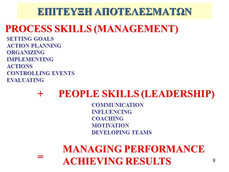 9 ΕΠΙΤΕΥΞΗ ΑΠΟΤΕΛΕΣΜΑΤΩΝ PROCESS SKILLS (MANAGEMENT) SETTING GOALS ACTION PLANNING ORGANIZINGIMPLEMENTINGACTIONS CONTROLLING EVENTS EVALUATING + PEOPLE SKILLS (LEADERSHIP) COMMUNICATIONINFLUENCINGCOACHINGMOTIVATION DEVELOPING TEAMS MANAGING PERFORMANCE ACHIEVING RESULTS =