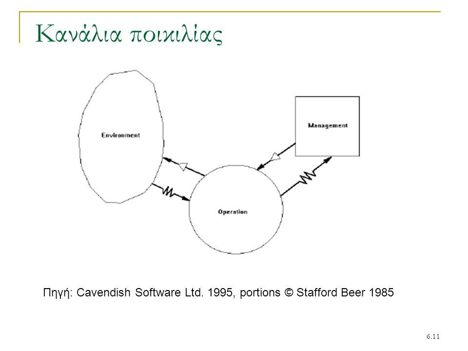 6.11 Κανάλια ποικιλίας Πηγή: Cavendish Software Ltd. 1995, portions © Stafford Beer 1985