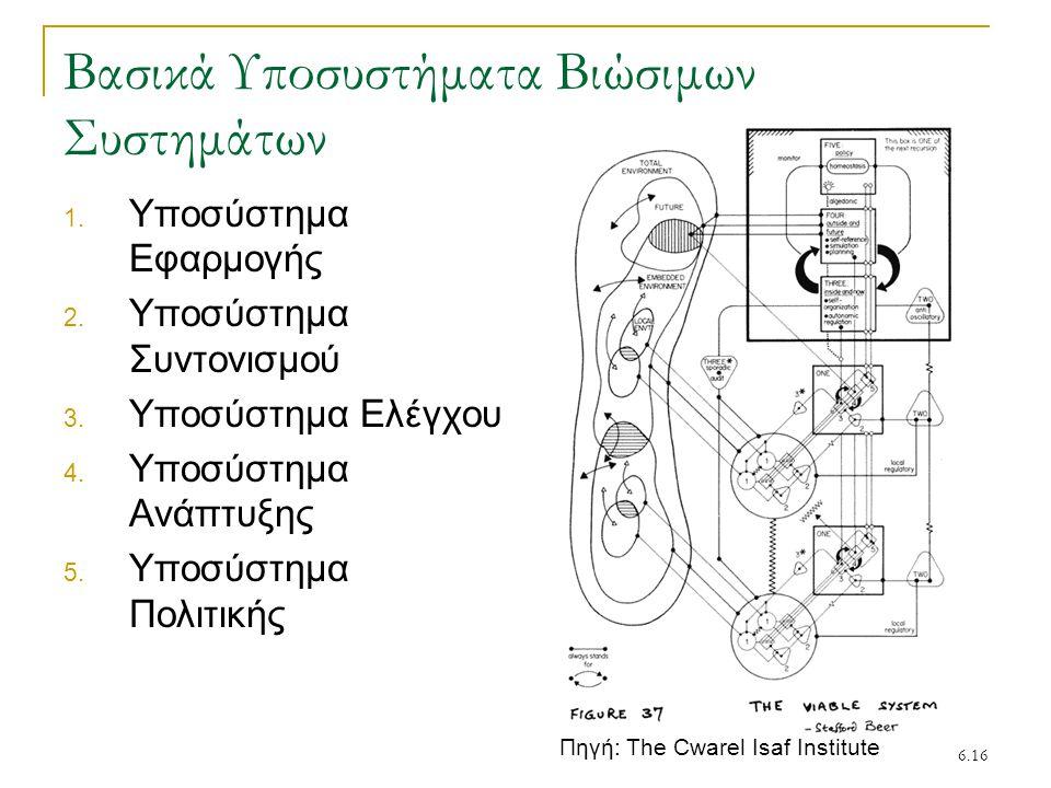 6.16 Βασικά Υποσυστήματα Βιώσιμων Συστημάτων 1. Υποσύστημα Εφαρμογής 2. Υποσύστημα Συντονισμού 3. Υποσύστημα Ελέγχου 4. Υποσύστημα Ανάπτυξης 5. Υποσύσ