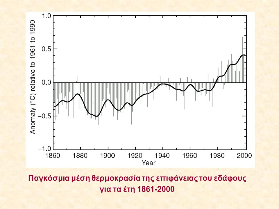 Κρυόσφαιρα Χιόνι το ετήσιο SCE (Snow Cover Extent) στο Βόρειο Ημισφαίριο έχει μειωθεί κατά 10% από το 1966 Πάγος θαλασσών - το SIE (Sea-Ice Extent) στο Βόρειο Ημισφαίριο έχει μειωθεί κατά 2,8% / decade στο διάστημα 1978-1996 - υπήρξε μέση μείωση του πάχους στην Αρκτική κατά 42% Παγετώνες βουνών η υποχώρηση παγετώνων είναι παγκόσμιο φαινόμενο Πάγος λιμνών και ποταμών Ανάλυση για 39 εκτενή αρχεία πάγου λιμνών και ποταμών του Βορείου Ημισφαιρίου για τα έτη 1846-1995 έδειξε: ο πάγος λειώνει ~9μέρες νωρίτερα την άνοιξη και παγώνει ~10μέρες αργότερα το φθινόπωρο