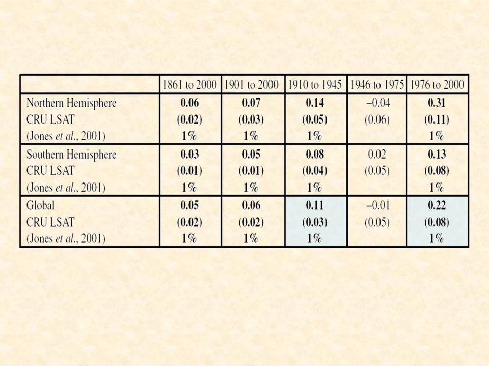 Max και min θερμοκρασία Η ελάχιστη Τ της ημέρας αυξάνεται περισσότερο από ότι η μέγιστη θερμοκρασία της ημέρας  μειώνεται το ημερήσιο θερμοκρασιακό εύρος (DTR) Η συνολική παγκόσμια τάση για το διάστημα 1950-1993 : 0,1ºC/dec αυξάνεται η μέγιστη -0,1ºC/dec το DTR 0,2ºC/dec αυξάνεται η ελάχιστη