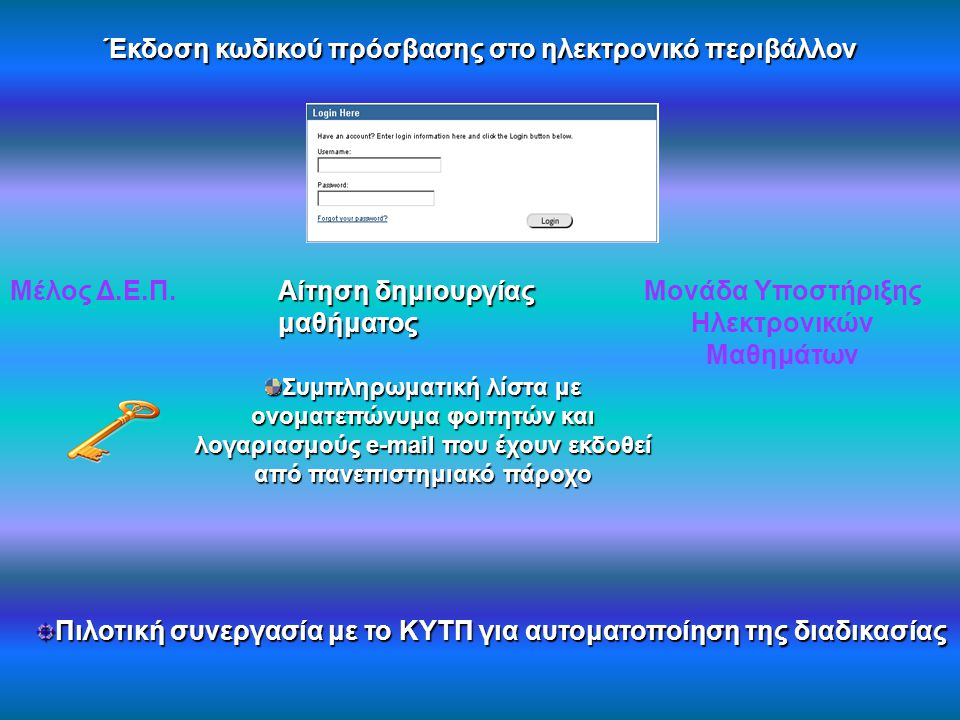 Έκδοση κωδικού πρόσβασης στο ηλεκτρονικό περιβάλλον Μέλος Δ.Ε.Π. Αίτηση δημιουργίας μαθήματος Μονάδα Υποστήριξης Ηλεκτρονικών Μαθημάτων Συμπληρωματική
