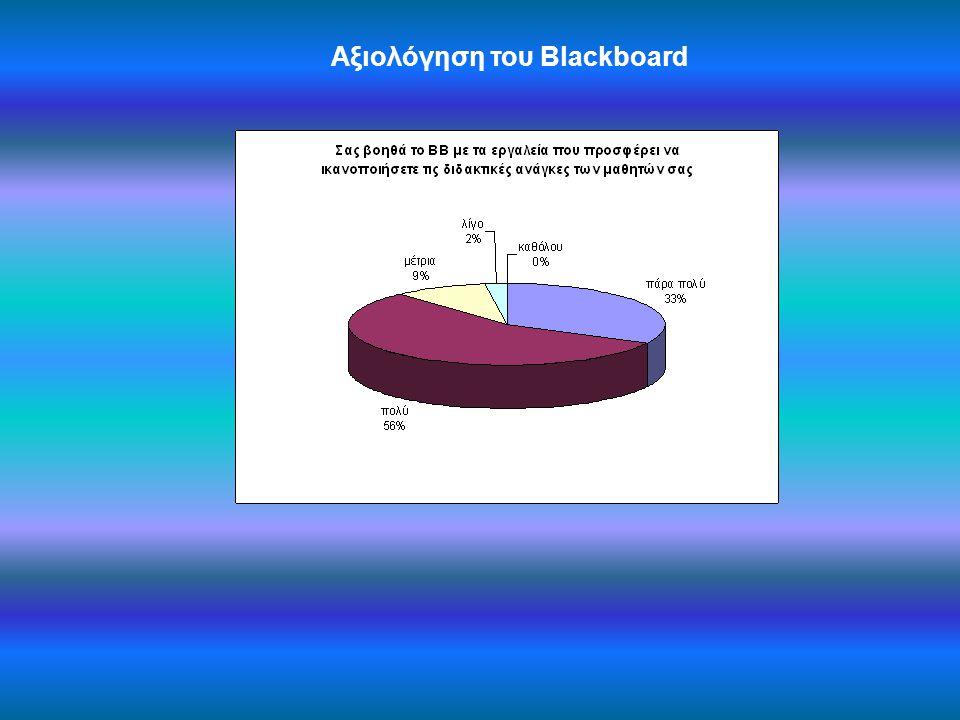 Αξιολόγηση του Blackboard
