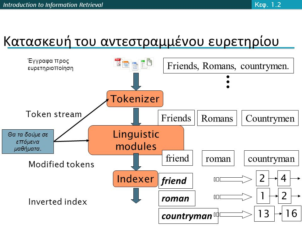 Introduction to Information Retrieval Tokenizer Token stream Friends RomansCountrymen Κατασκευή του αντεστραμμένου ευρετηρίου Linguistic modules Modified tokens friend romancountryman Indexer Inverted index friend roman countryman 24 2 13 16 1 Θα τα δούμε σε ε π όμενα μαθήματα.