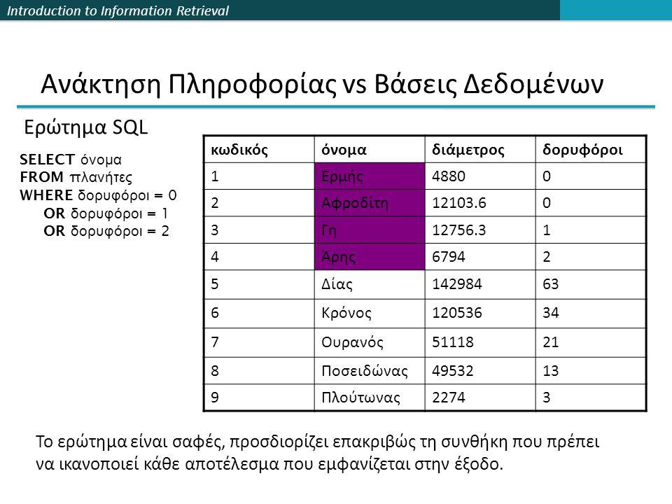 Introduction to Information Retrieval Ανάκτηση Πληροφορίας vs Βάσεις Δεδομένων κωδικόςόνομαδιάμετροςδορυφόροι 1Ερμής48800 2Αφροδίτη12103.60 3Γη12756.31 4Άρης67942 5Δίας14298463 6Κρόνος12053634 7Ουρανός5111821 8Ποσειδώνας4953213 9Πλούτωνας22743 SELECT όνομα FROM π λανήτες WHERE δορυφόροι = 0 OR δορυφόροι = 1 OR δορυφόροι = 2 Το ερώτημα είναι σαφές, προσδιορίζει επακριβώς τη συνθήκη που πρέπει να ικανοποιεί κάθε αποτέλεσμα που εμφανίζεται στην έξοδο.