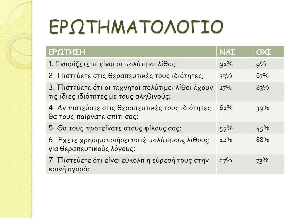 ΕΡΩΤΗΜΑΤΟΛΟΓΙΟ ΕΡΩΤΗΣΗΝΑΙΟΧΙ 1. Γνωρίζετε τι είναι οι πολύτιμοι λίθοι; 91%9% 2. Πιστεύετε στις θεραπευτικές τους ιδιότητες; 33%67% 3. Πιστεύετε ότι οι