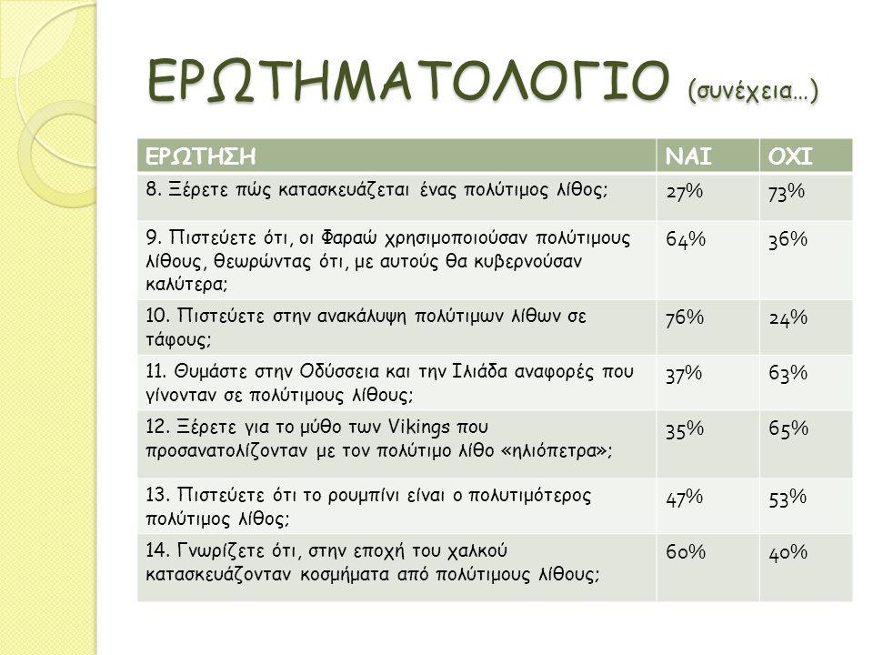 ΕΡΩΤΗΜΑΤΟΛΟΓΙΟ (συνέχεια…) ΕΡΩΤΗΣΗΝΑΙΟΧΙ 8. Ξέρετε πώς κατασκευάζεται ένας πολύτιμος λίθος; 27%73% 9. Πιστεύετε ότι, οι Φαραώ χρησιμοποιούσαν πολύτιμο