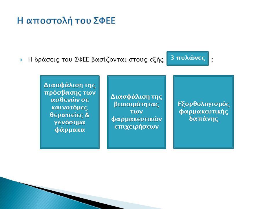  Η δράσεις του ΣΦΕΕ βασίζονται στους εξής : Διασφάλιση της πρόσβασης των ασθενών σε καινοτόμες θεραπείες & γενόσημα φάρμακα Διασφάλιση της βιωσιμότητας των φαρμακευτικών επιχειρήσεων Εξορθολογισμός φαρμακευτικής δαπάνης 3 πυλώνες