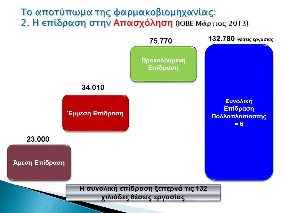 Άμεση Επίδραση Έμμεση Επίδραση Προκαλούμενη Επίδραση Συνολική Επίδραση Πολλαπλασιαστής = 6 Συνολική Επίδραση Πολλαπλασιαστής = 6 23.000 34.010 75.770 132.780 θέσεις εργασίας Η συνολική επίδραση ξεπερνά τις 132 χιλιάδες θέσεις εργασίας Το αποτύπωμα της φαρμακοβιομηχανίας: 2.