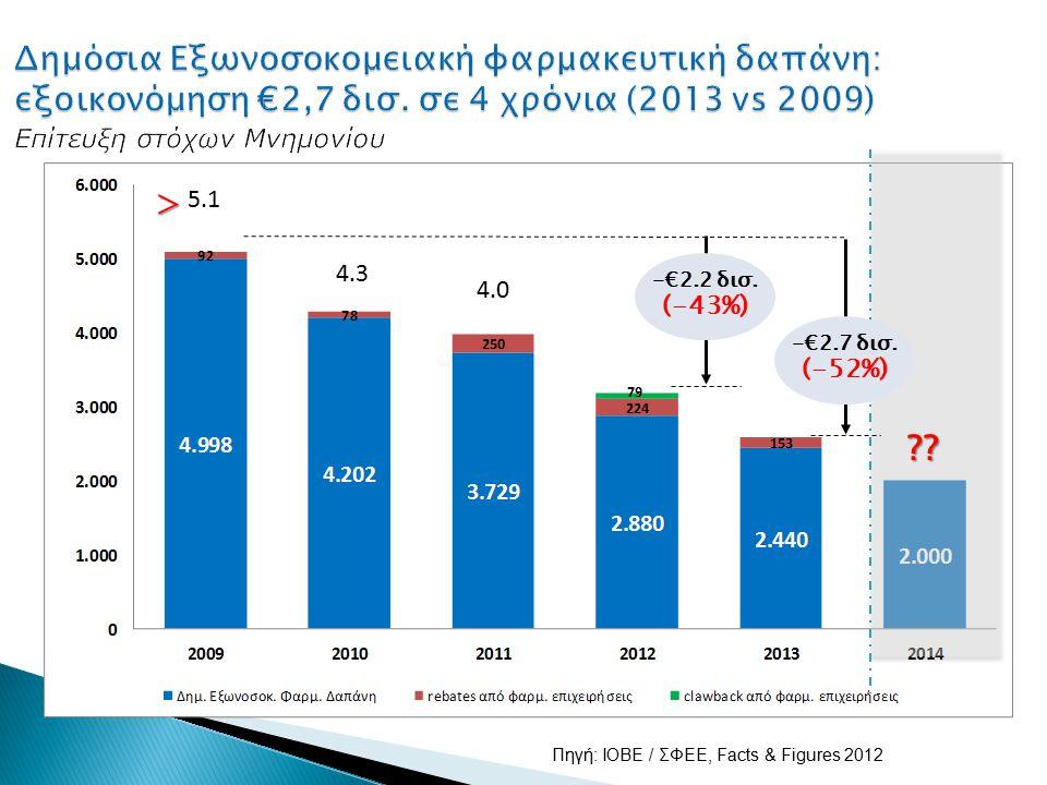 -€2.2 δισ. (-43%) Πηγή: IOBE / ΣΦΕΕ, Facts & Figures 2012 5.1 4.3 4.0 -€2.7 δισ. (-52%) >