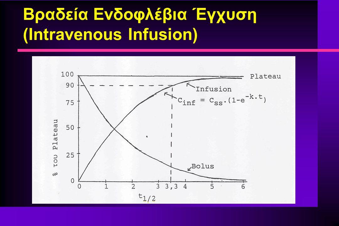Βραδεία Ενδοφλέβια Έγχυση (Intravenous Infusion)