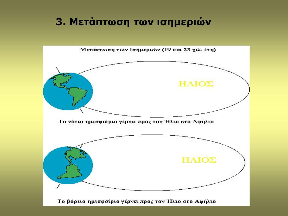 Αλλαγές στην εισερχόμενη ακτινοβολία του Ήλιου εξ αιτίας του κύκλου εκκεντρότητας είναι μηδαμινές, το πολύ 0.2%.
