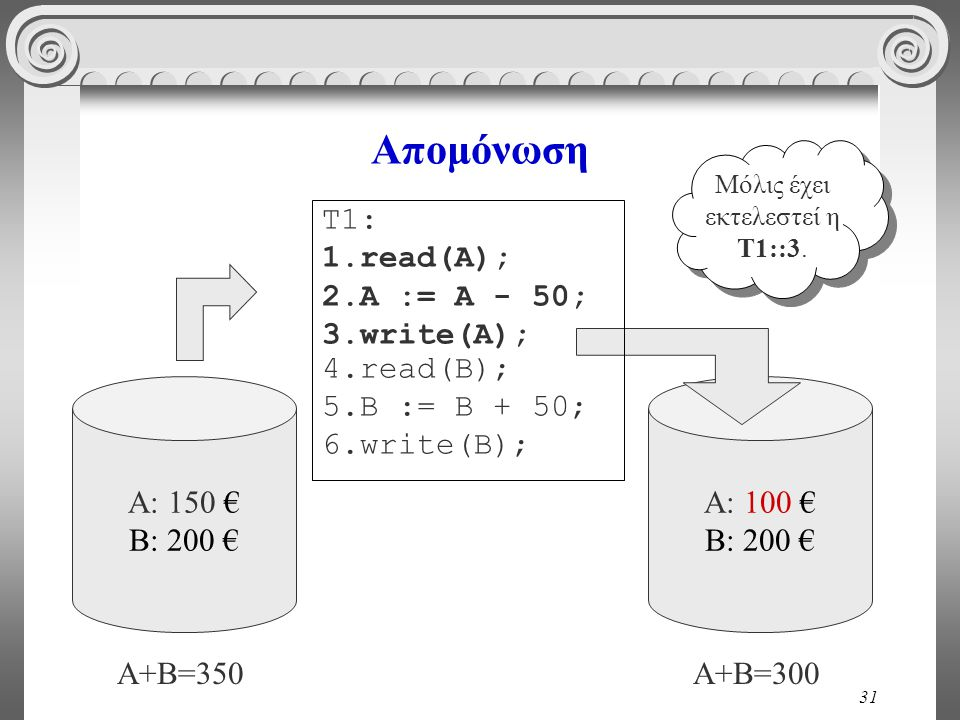 31 Απομόνωση A: 150 € B: 200 € A: 100 € B: 200 € A+B=350A+B=300 T1: 1.read(A); 2.A := A - 50; 3.write(A); 4.read(B); 5.B := B + 50; 6.write(B); Μόλις έχει εκτελεστεί η Τ1::3.